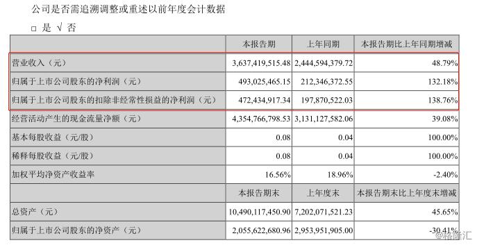 中公教育(002607.SZ)中期净利暴涨132%,业绩豪赌成功?