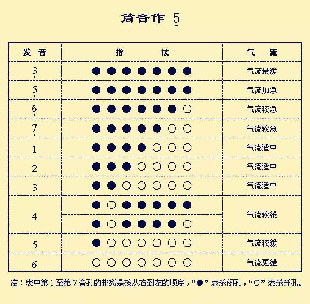 小号指法表十二个调图