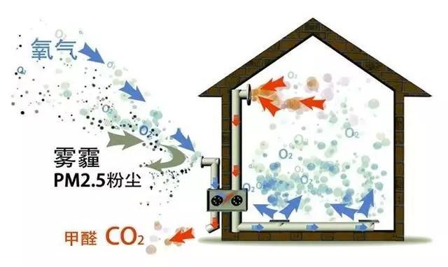 安装中央空调房为什么要安新风系统?看懂的能多活几年