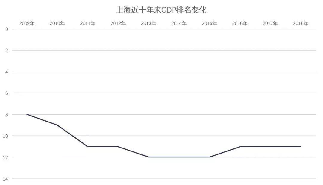 上海2019上半年经济总量_上海经济管理学校宿舍