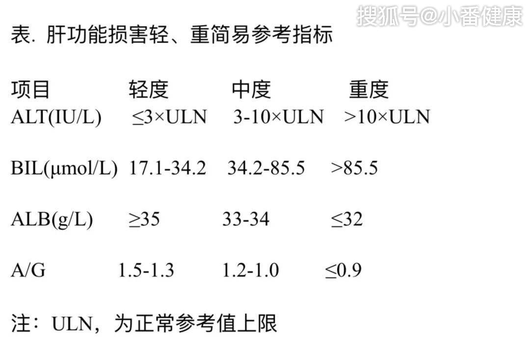 乙肝五项145阳性,小三阳进展为肝硬化,我们忽略了什么?