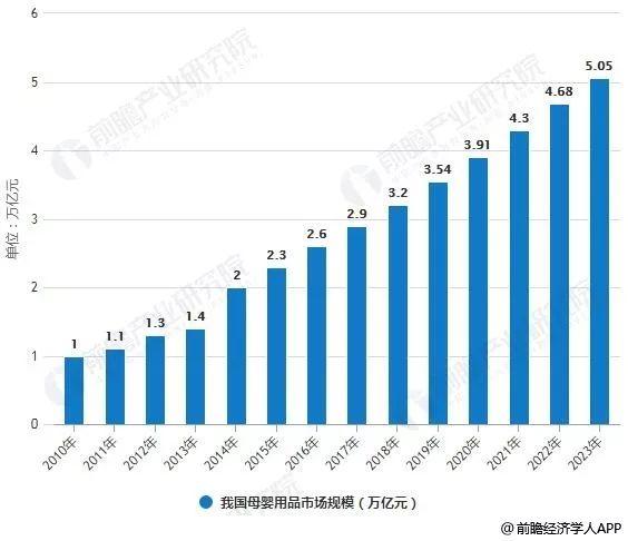 2019年中国母婴行业市场现状及发展趋势分析 线上线下融合发展成为新趋势