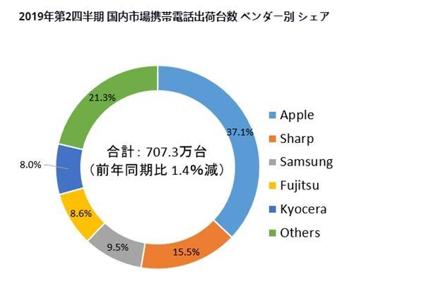 IDC日本2019年Q2手机出货量报告:iPhone霸主 索尼第五都排不上