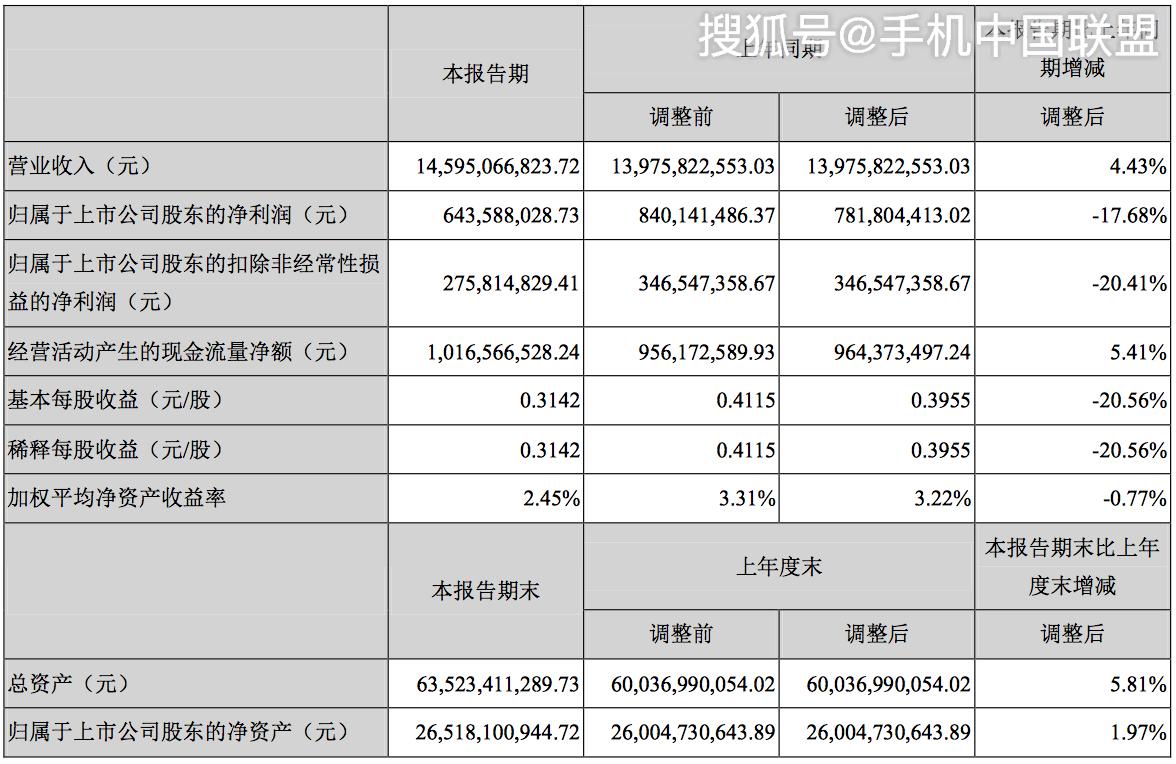 计提减值损失1.41亿,深天马上半年净利下滑18%