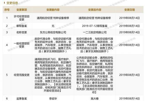 东航成立新公司一二三航空 运营国产飞机