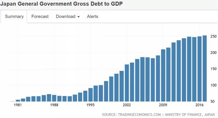 全球近几十年gdp变化的大数据_世行数据分享 最近十年全球GDP及中国 美国 日本占全球比重变化