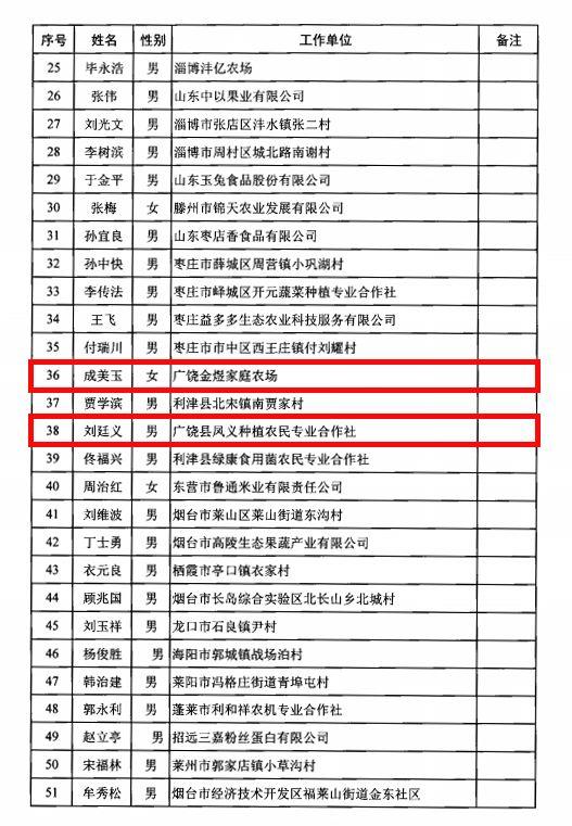 广饶县人口多少_50万人口的广饶县凭什么能成为 世界轮胎之都