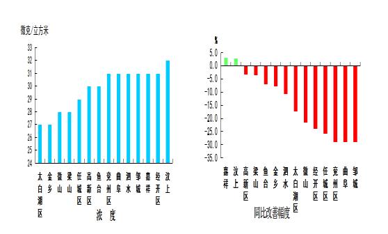 济宁2020兖州区GDP_湖北襄阳与山东济宁的2020上半年GDP出炉,两者排名怎样