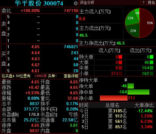 与华为战略合作应急通信等业务,华平股份开盘涨停