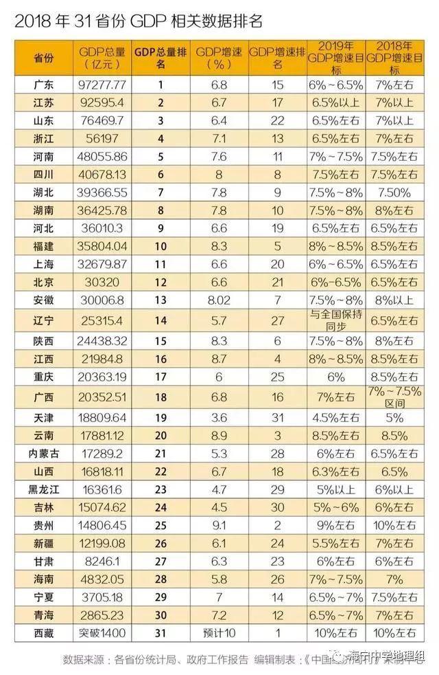 山东省经济总量排序_山东省枣庄经济学校
