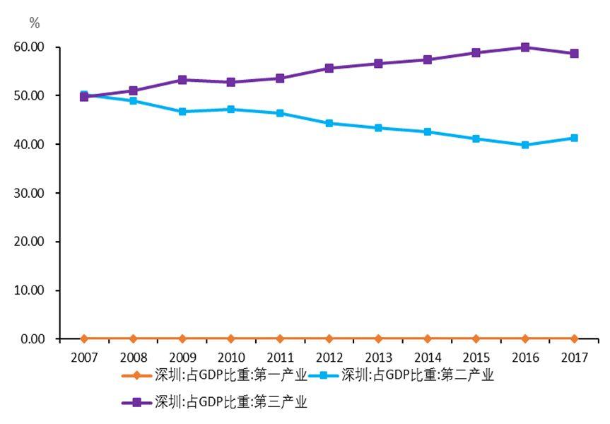 深圳市经济总量构成状况分析_深圳市石岩总部经济园