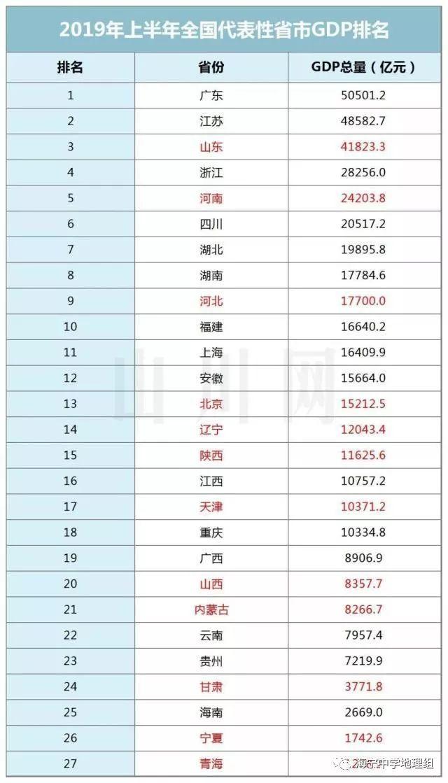 2019年山东gdp排名_2020山东各市gdp