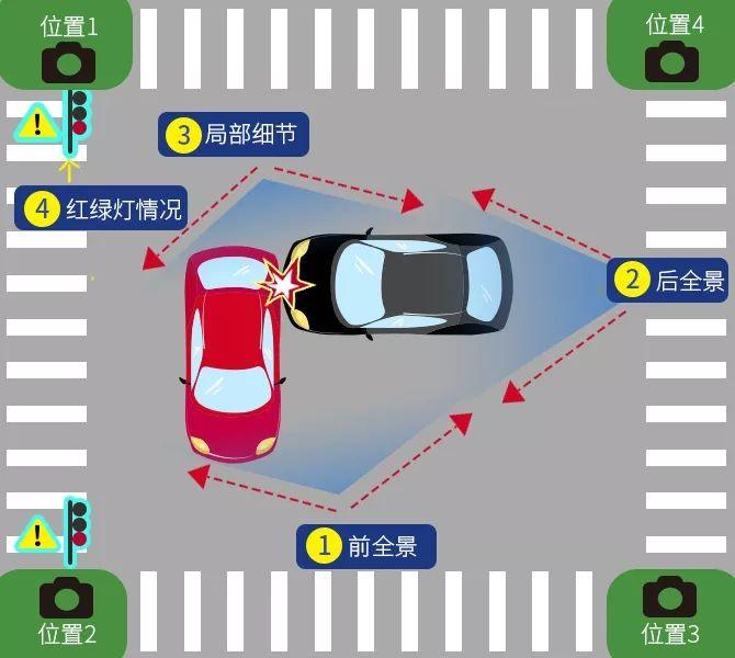 色色se1234_⑤路口两车的位置情况(位置1234)