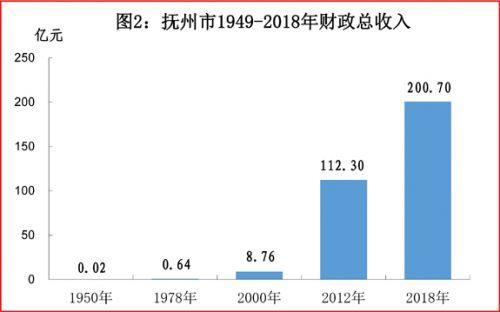 1950经济总量_2015中国年经济总量