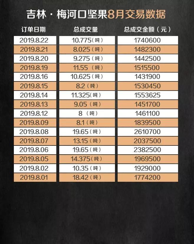 盛京棋牌走势规律技巧产业电商P2C产业电商农产品交易日报190822