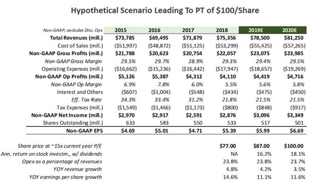 财报解读 | 业绩增长远超预期,Target诠释实体零售转型样本