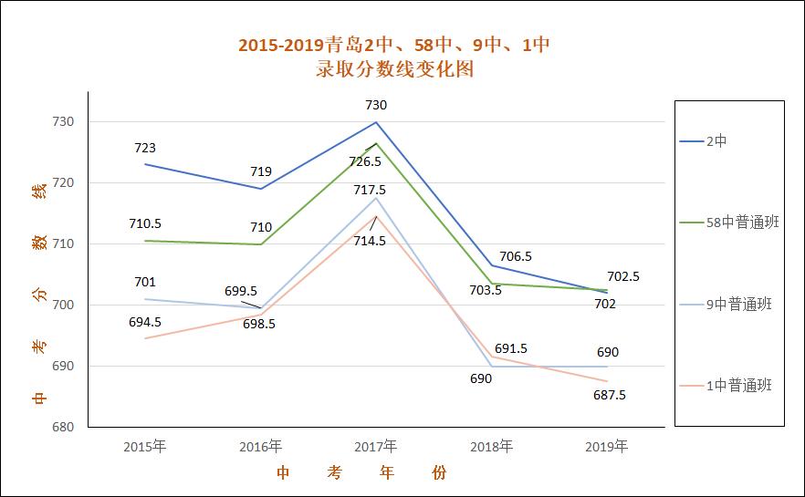 青岛优质高中近5年分数线变化:一类高中差距缩小,二类高中变动大……