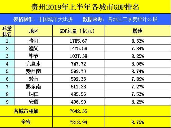 黔南州gdp_三都加油 2019年黔南州各县市年GDP数据发布