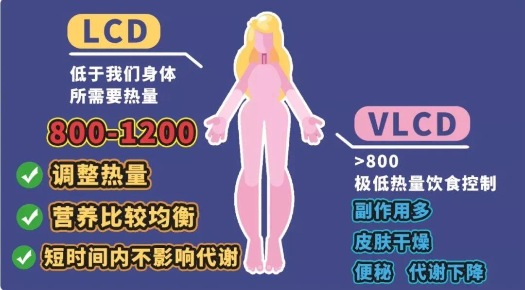 LCD:不降代谢也能快速瘦的「饮食减肥法」!