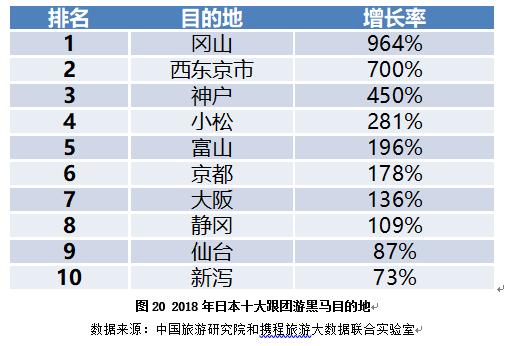 2019年出境游排行_赴韩游又要火了 2019年中国游客出境游去向排行榜 含详