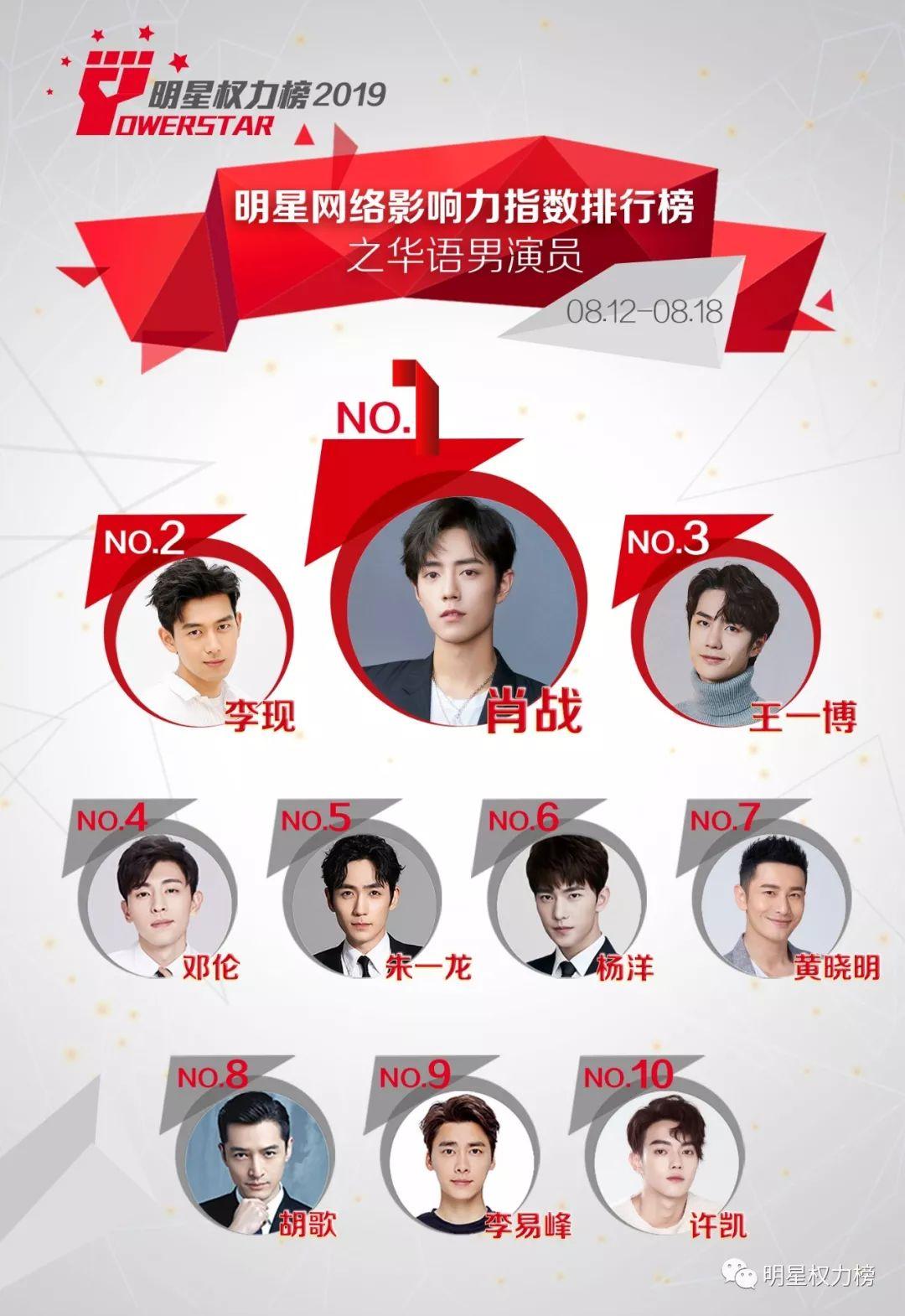 明星网络影响力指数排行榜第213期榜单之华语男演员Top10