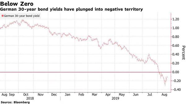 汗青上初次!德国以零利率发行30年期国债,意味着甚么?
