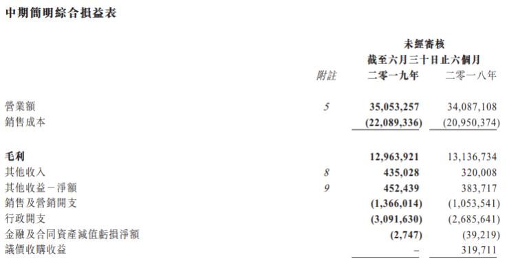 财报鲜读|富力地产半年销售额602.2亿元