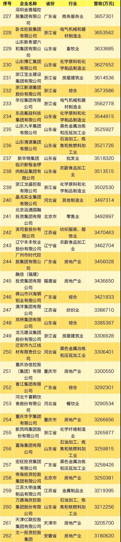 2019年中国民营企业500强出炉,华为名列第一
