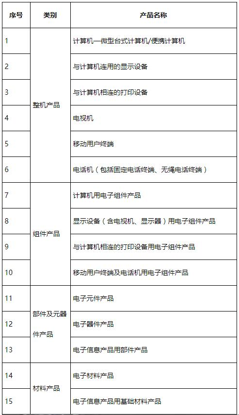 最新国推RoHS2.0认证产品范围