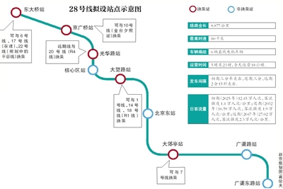 穿越CBD 北京地铁28号线拟年底开工