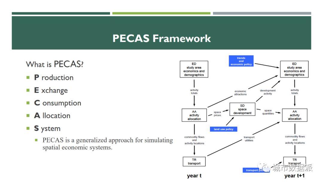 人口发展模型_人口迁移与社会发展(2)