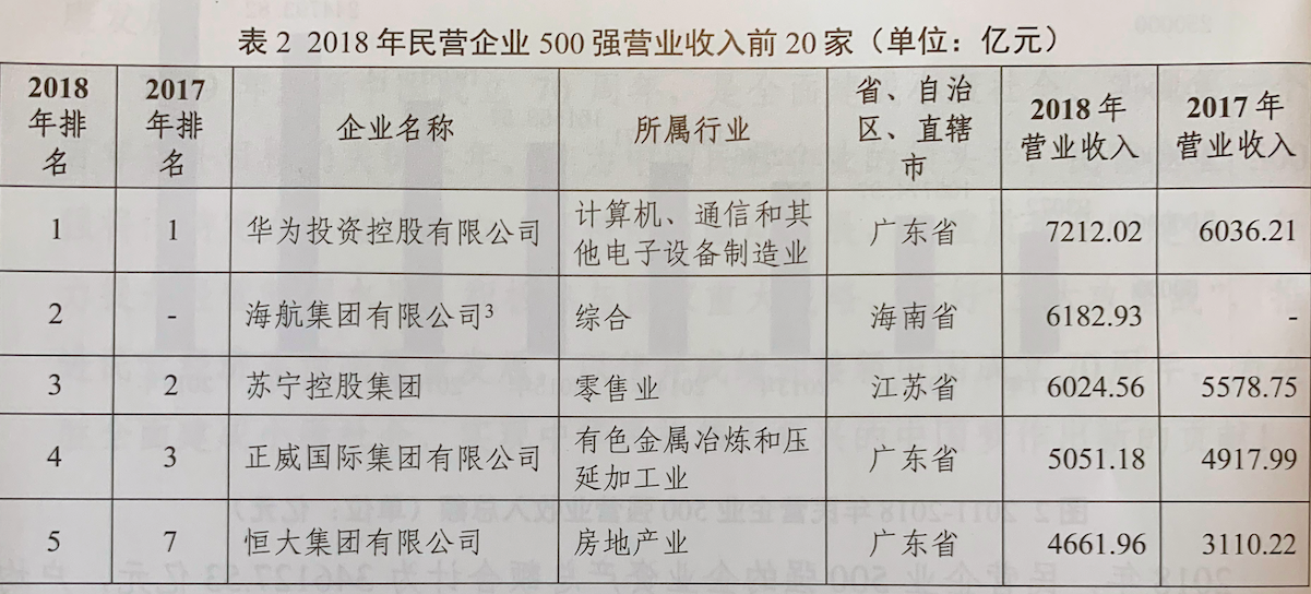 民企500强榜单 2019年民企500强榜单都有哪些公司