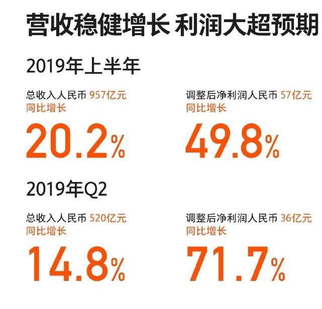 浅析小米2019上半年财报:繁华背后有隐忧,小米未来在何方?