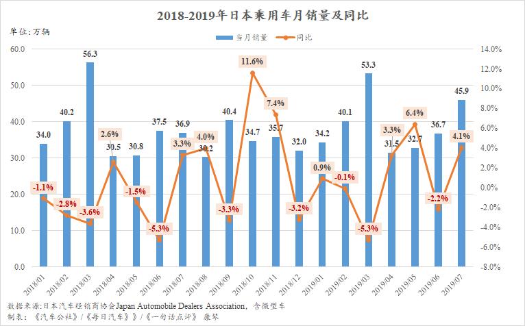 原创            7月日本车市的增长可能只是假象