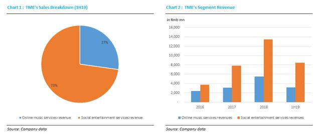 外媒看中概 | 利润率增长进入瓶颈,腾讯音乐有32%的下行潜力_服务