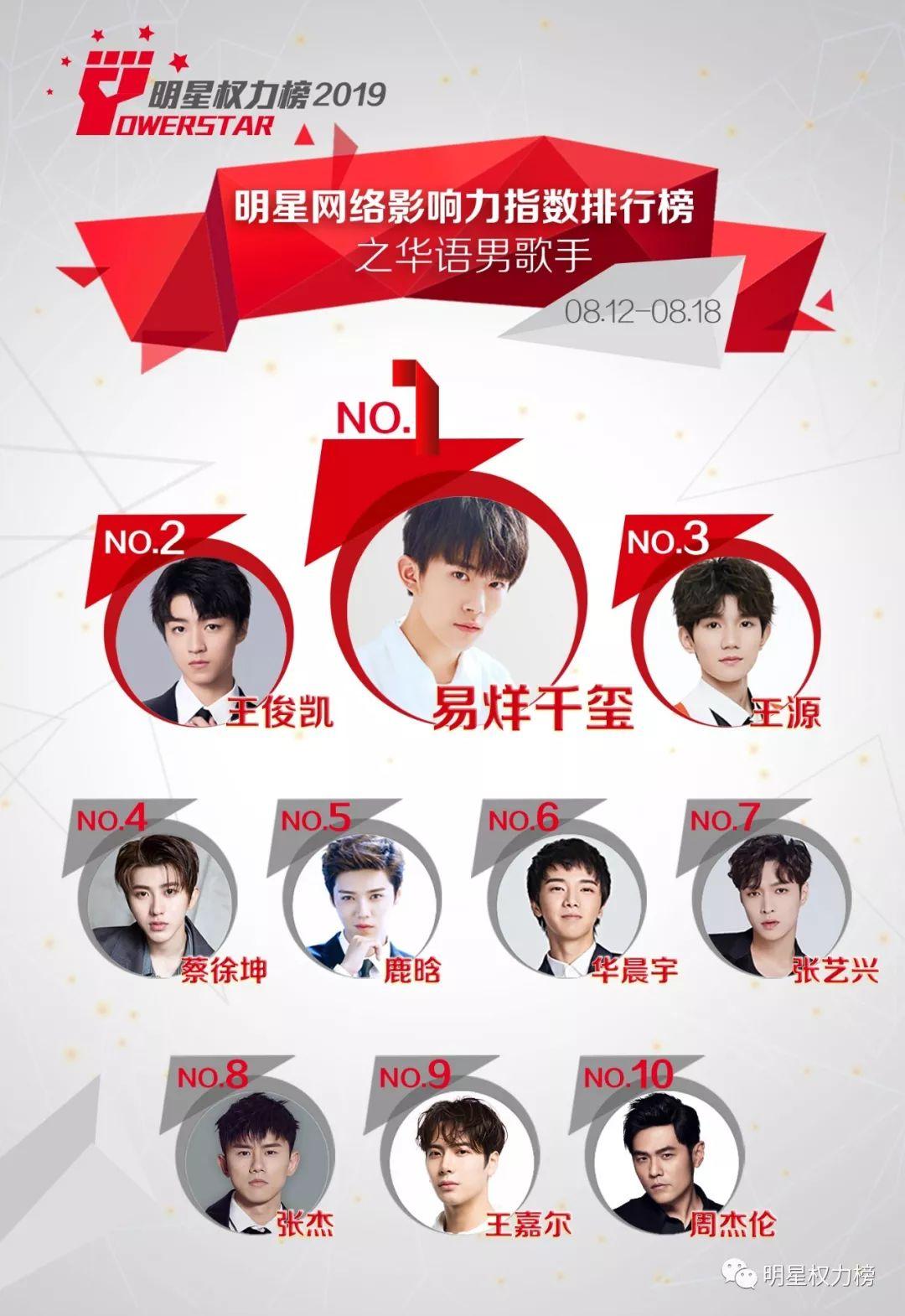 明星网络影响力指数排行榜第213期榜单之华语男歌手Top10