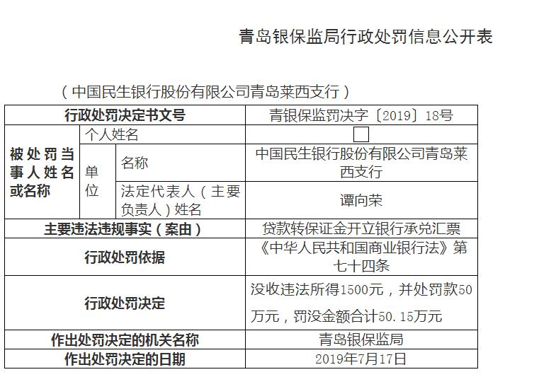 贷款转保证金开立银行承兑汇票 中国民生银行青岛莱西支行被罚50万