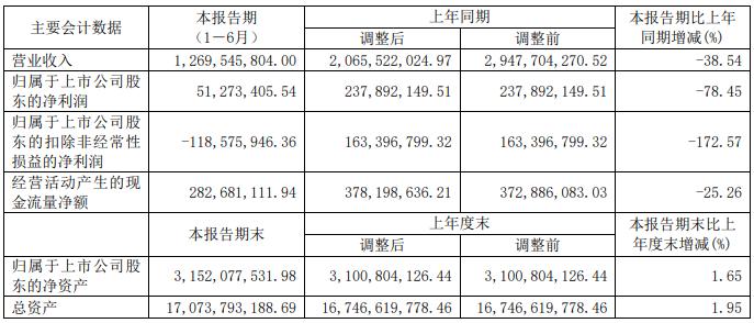 财报鲜读|珠江实业半年营业收入12.7亿元