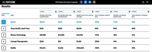 陌陌登《财富》增长最快公司榜单榜首,荷尔蒙生意的潜力有多大?