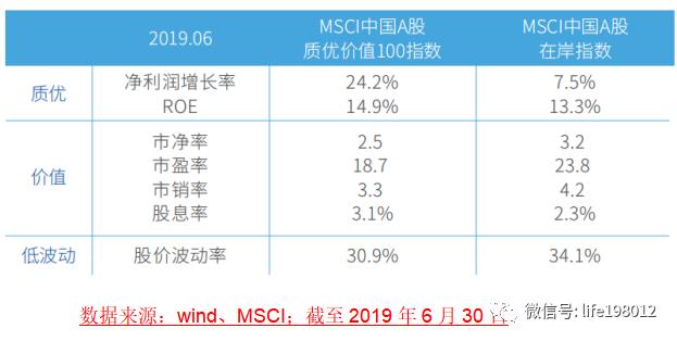 中国漂亮100:MSCI中国A股质优价值指数