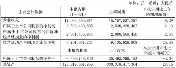 新城控股:上半年归母净利25.92亿元