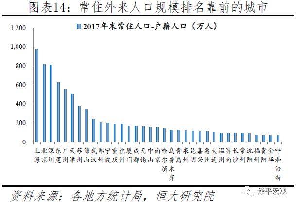 我国城市人口比例排名2019_中国城市人口排名