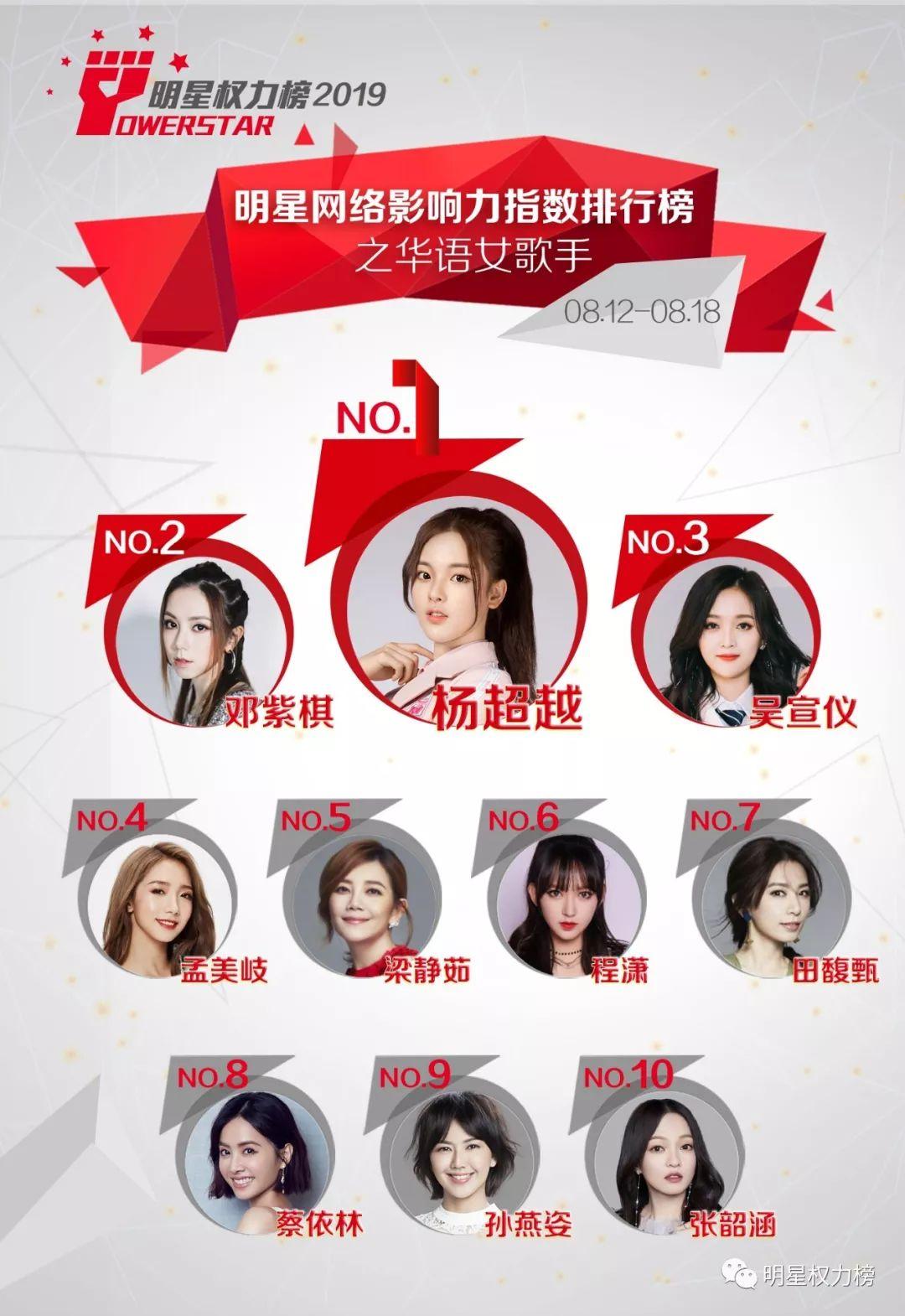 明星网络影响力指数排行榜第213期榜单之华语女歌手Top10