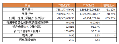 上半年融信租赁营收降幅超4成  逾期租金率升至61.55%