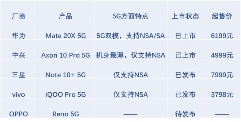 焦点分析 | 5G手机第一枪,不为盈利为营销
