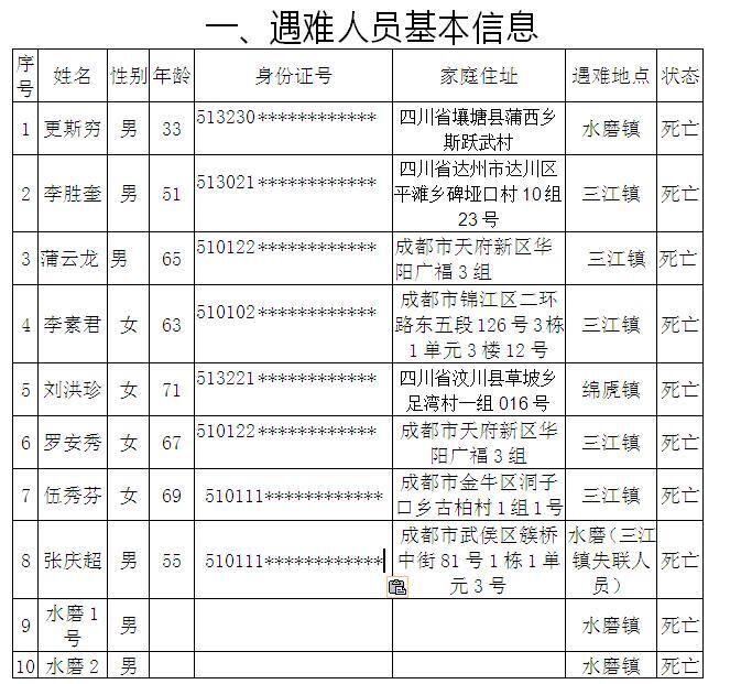 汶川特大山洪泥石流灾害已造成10人遇难28人失联(附名单)