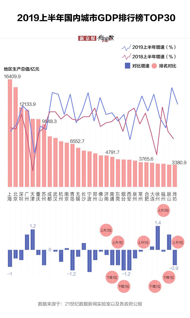 天津市 2019年gdp_2011年天津市中考数学