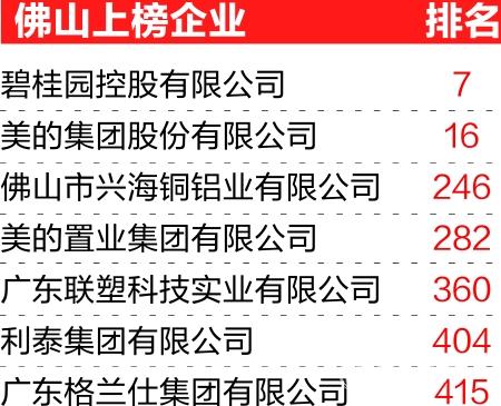 佛山7企业上榜中国民企500强