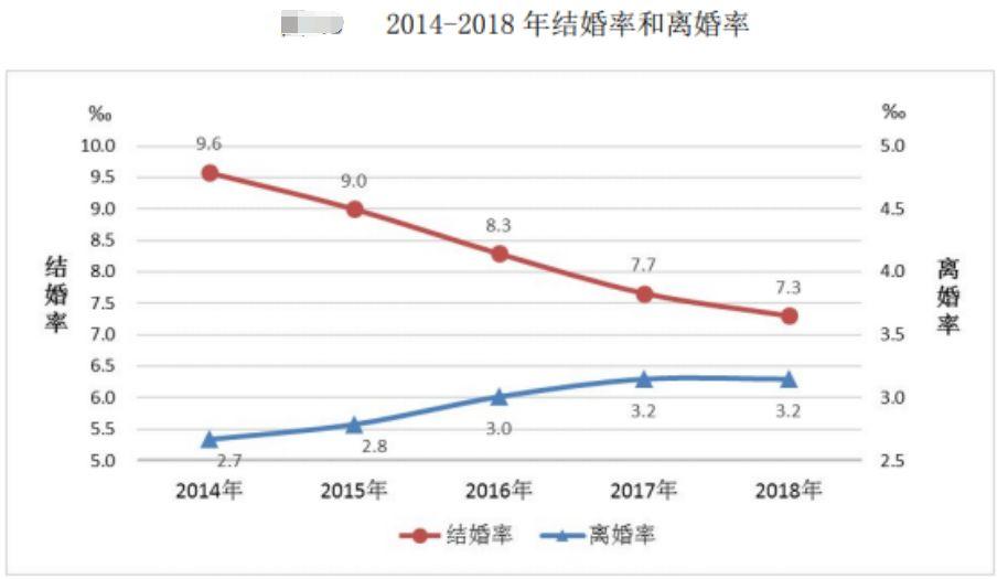 【观点交锋】民政部统计:结婚率创11年新低 7700万成年人独居