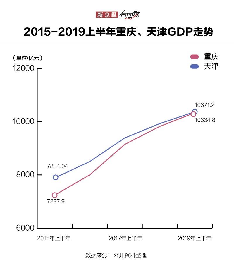 2019年gdp世界城市排名_世界城市gdp排名